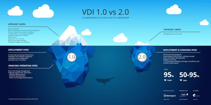 Cost of VDI 1.0 vs VDI 2.0