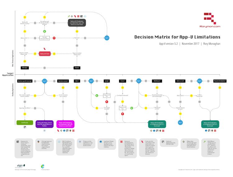 App-V Decision Matrix