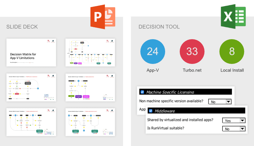 App-V Decision Matrix Powerpoint slide deck and Excel tool