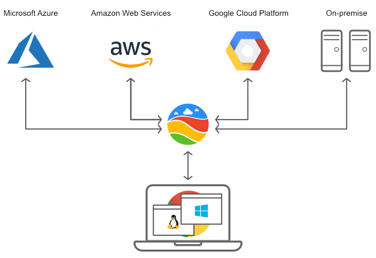 Chromotif architecture for deploying windows apps on chromebooks