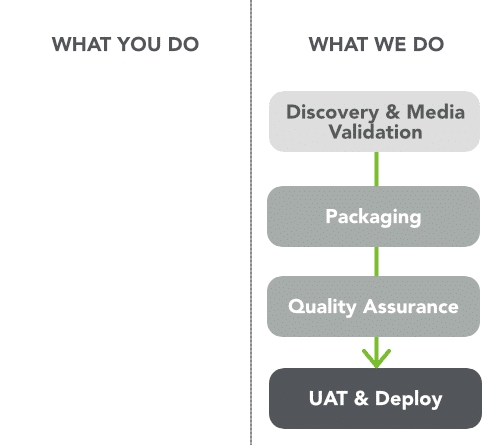 Managed Application Packaging Services