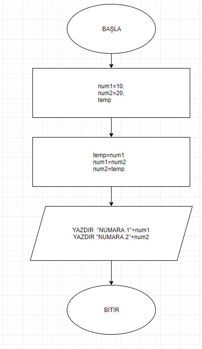 iki sayının yerini değiştiren algoritmanın akış şeması