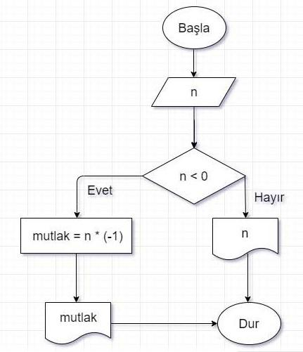 Algoritma Örnekleri 11