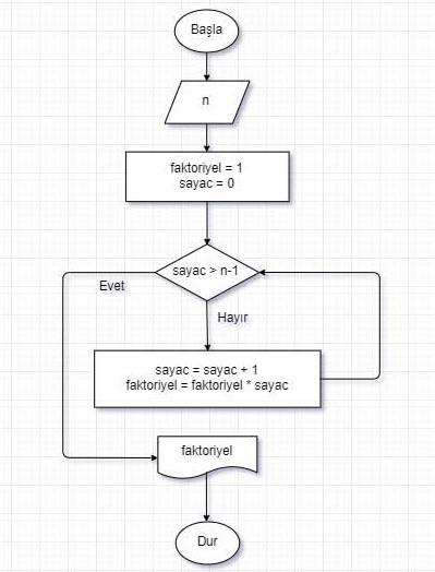 Algoritma Örnekleri -7