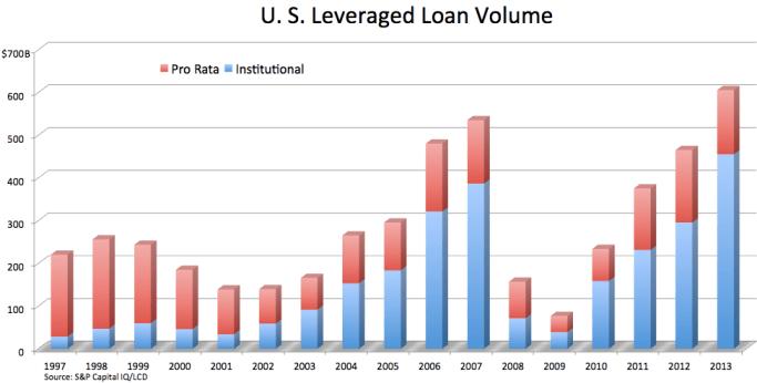 2013-leveraged-loan-volume1