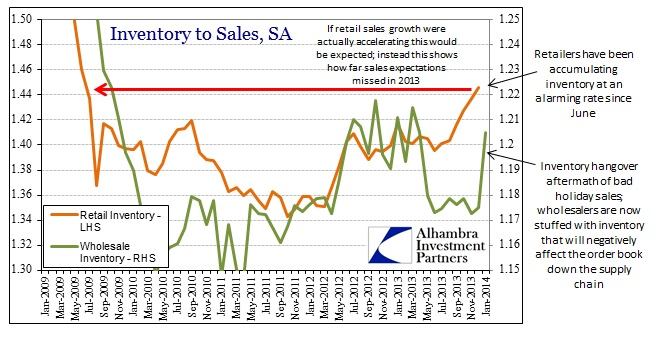 ABOOK Mar 2014 Inventory to Sales