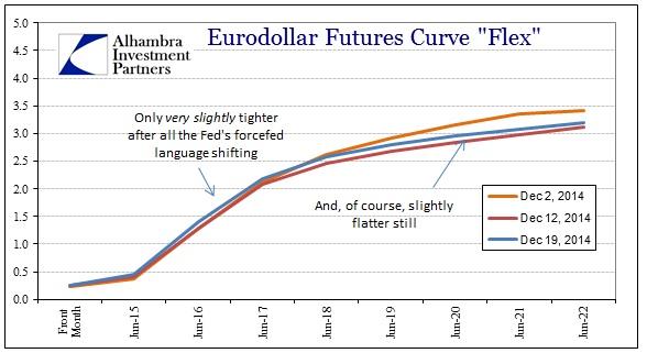 ABOOK Dec 2014 Considerable Period Eurodollars