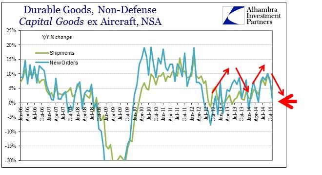 ABOOK Dec 2014 Dur Goods Cap Goods