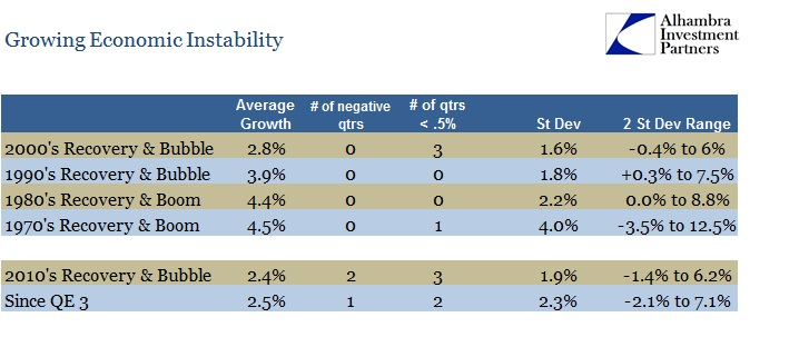 ABOOK Jan 2014 GDP Instability By Period Table