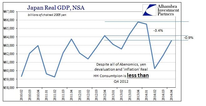 ABOOK Feb 2015 Japan GDP Real HH NSA2
