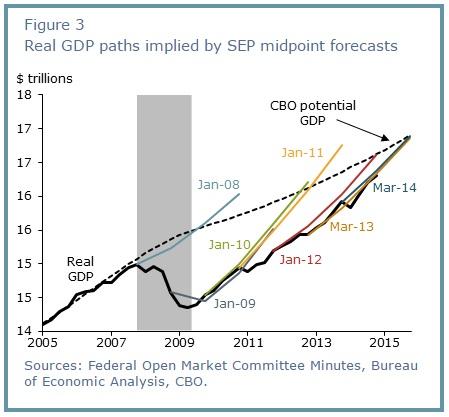 ABOOK Feb 2015 Overestimation SF Fed