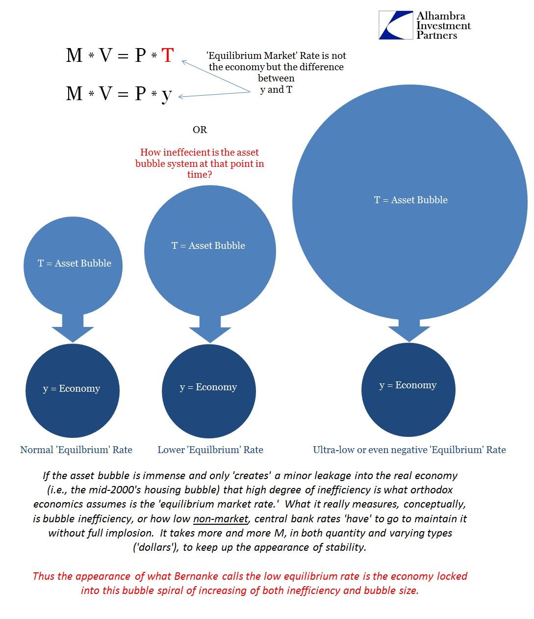 ABOOK March 2015 Bernanke Money y and T Bubbles2