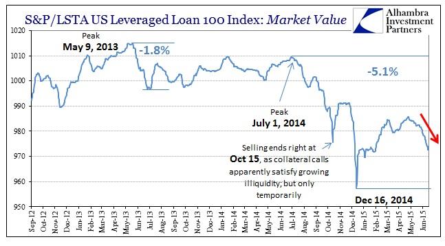 ABOOK June 2015 Dollar Lev Loan Mkt Val