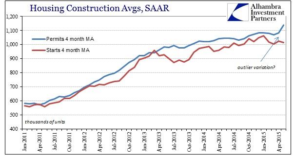 ABOOK June 2015 Housing Constr SAAR Avgs
