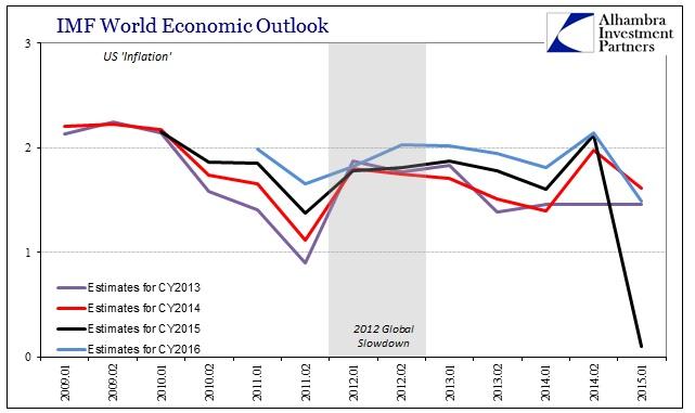 ABOOK July 2015 IMF WEO US Infl