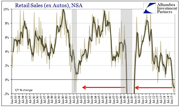 ABOOK July 2015 Retail Sales ex Autos YY