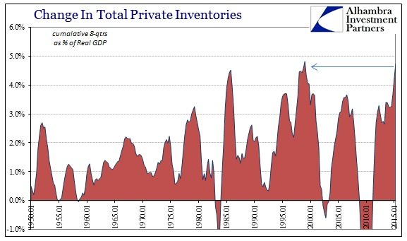 ABOOK Aug 2015 GDP Trend Inventory Record