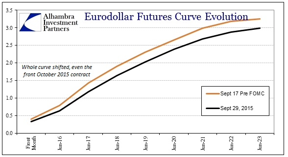 ABOOK Sept 2015 Asian Dollar Eurodollar Curve Since FOMC