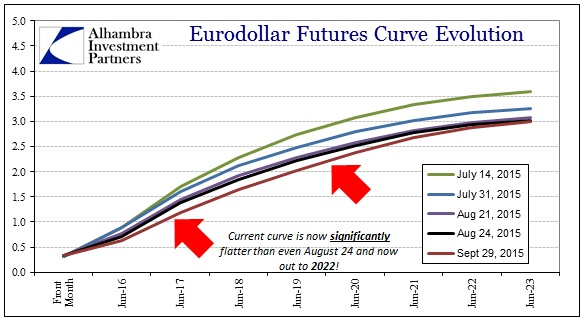 ABOOK Sept 2015 Asian Dollar Eurodollar Curve Since July