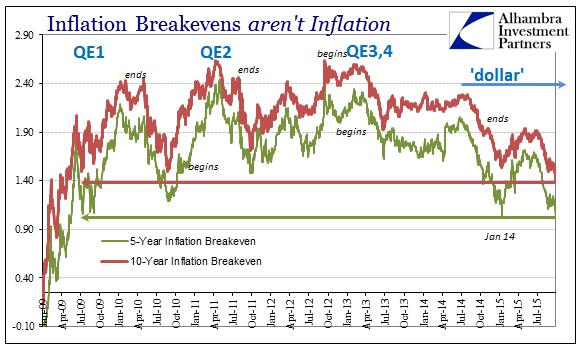 ABOOK Sept 2015 Asian Dollar Inflation Breakevens New Lows
