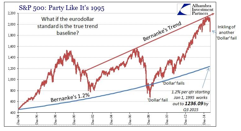 ABOOK Sept 2015 Bernankes Trend Dollar Trend Compounded
