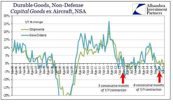 ABOOK Sept 2015 Durable Goods Cap Goods