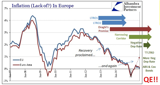 ABOOK Sept 2015 Europe Inflation