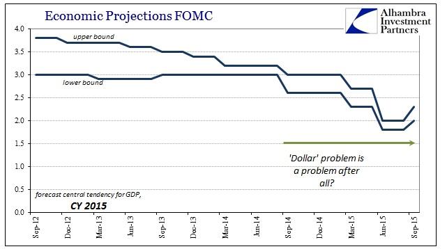 ABOOK Sept 2015 FOMC 2015 GDP