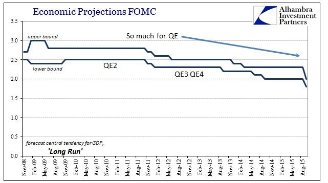 ABOOK Sept 2015 FOMC 2016 Long Run