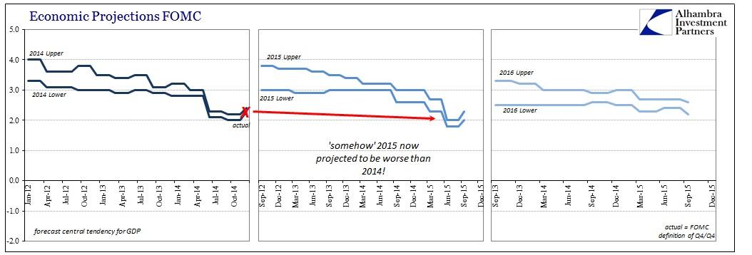 ABOOK Sept 2015 FOMC GDP 14-16