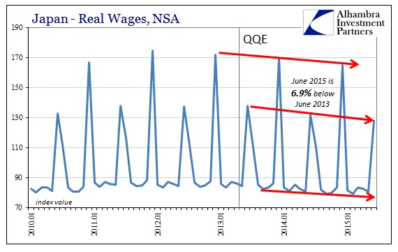 ABOOK Sept 2015 Japan Real Wages
