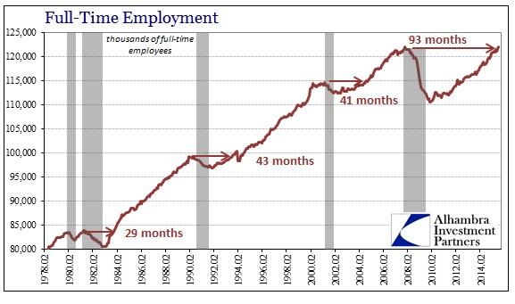 ABOOK Sept 2015 Payrolls FT Peaks