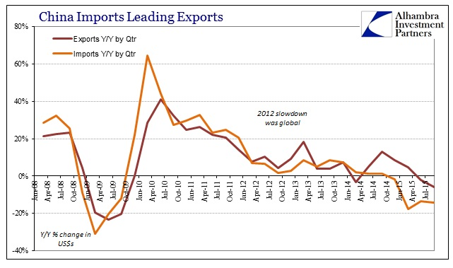 ABOOK Oct 2015 China Exports Imports Qtr