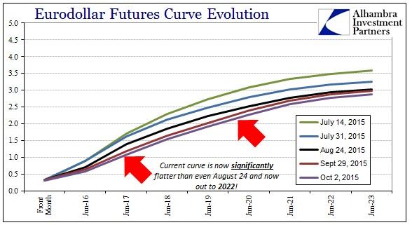 ABOOK Oct 2015 Dollar Eurodollar Curve