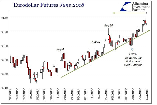 ABOOK Oct 2015 Dollar Eurodollar June 2018b