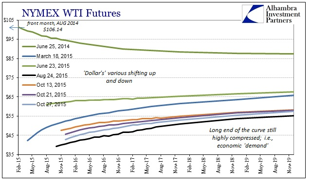 ABOOK Oct 2015 Dollar Late WTI Curve