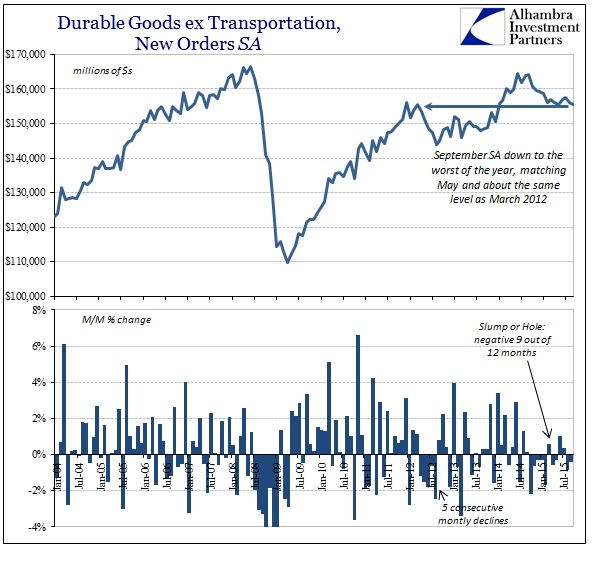 ABOOK Oct 2015 Durable Goods Orders SA