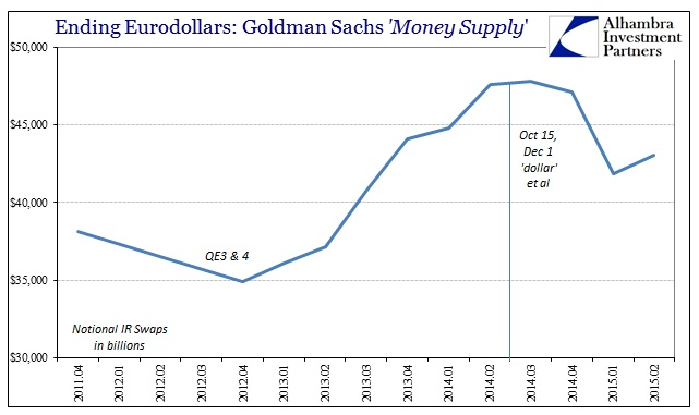 ABOOK Oct 2015 Eurodollar Goldman IRs