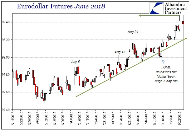 ABOOK Oct 2015 Eurodollar June 2018