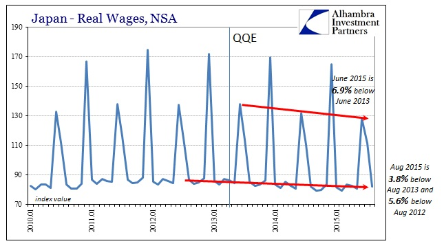 ABOOK Oct 2015 Global Econ Japan Real Wages Index