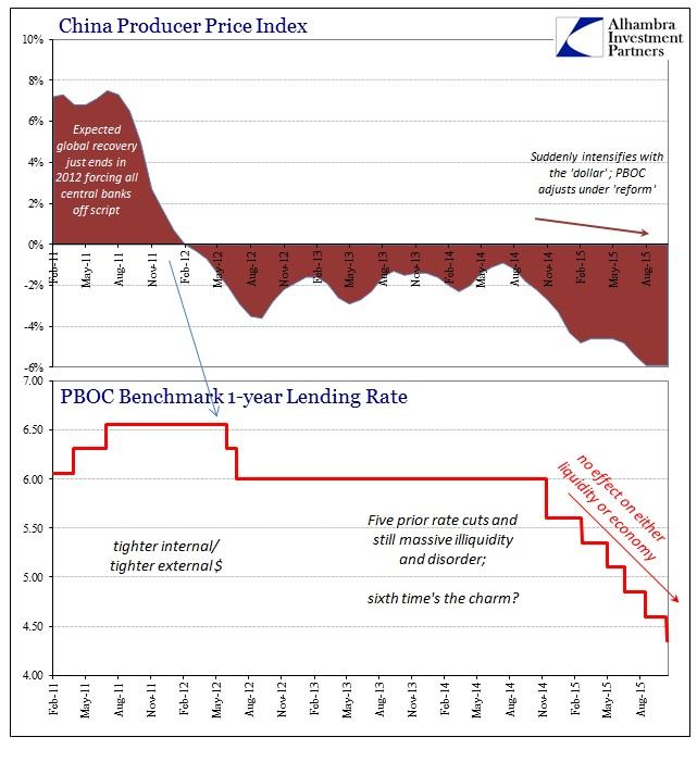 ABOOK Oct 2015 PBOC Rate Cuts PPI