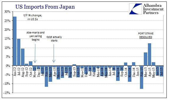 ABOOK Sept 2015 ISM-US Demand Japan Imports