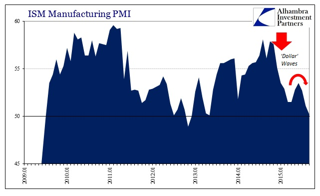 ABOOK Sept 2015 ISM-US Demand PMI