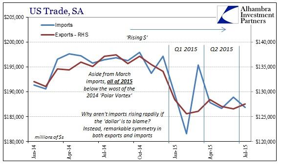 ABOOK Sept 2015 ISM-US Demand SA