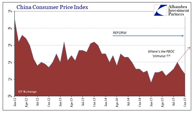 ABOOK Nov 2015 China CPI