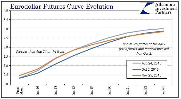 ABOOK Nov 2015 Crude Eurodollar Curve Aug 24