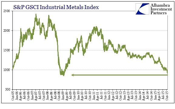 ABOOK Nov 2015 Crude SPGSCI Ind Metals