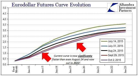 ABOOK Nov 2015 Dollar Eurodollar Curve to Oct 2