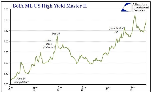 ABOOK Nov 2015 Dollar Lows BofAML Master II