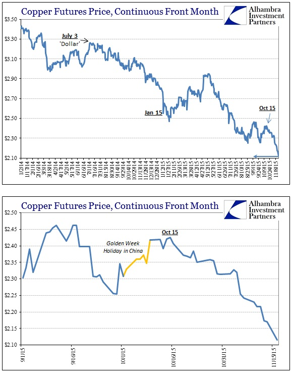 ABOOK Nov 2015 Dollar Lows Copper